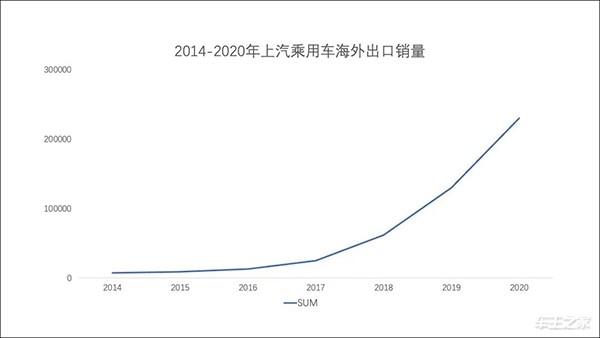 同比上涨67% 2020年上汽宝运莱app乘用车国外市场销量23万辆
